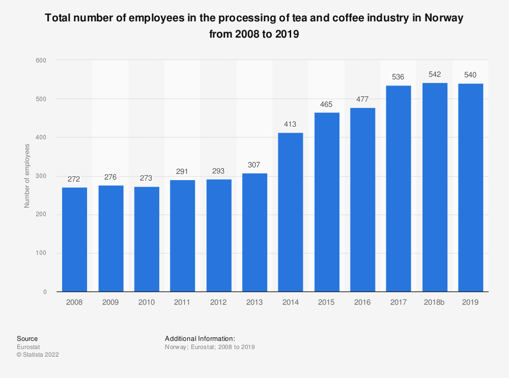 Statistic: Total number of employees in the processing of tea and coffee industry in Norway from 2008 to 2015 | Statista