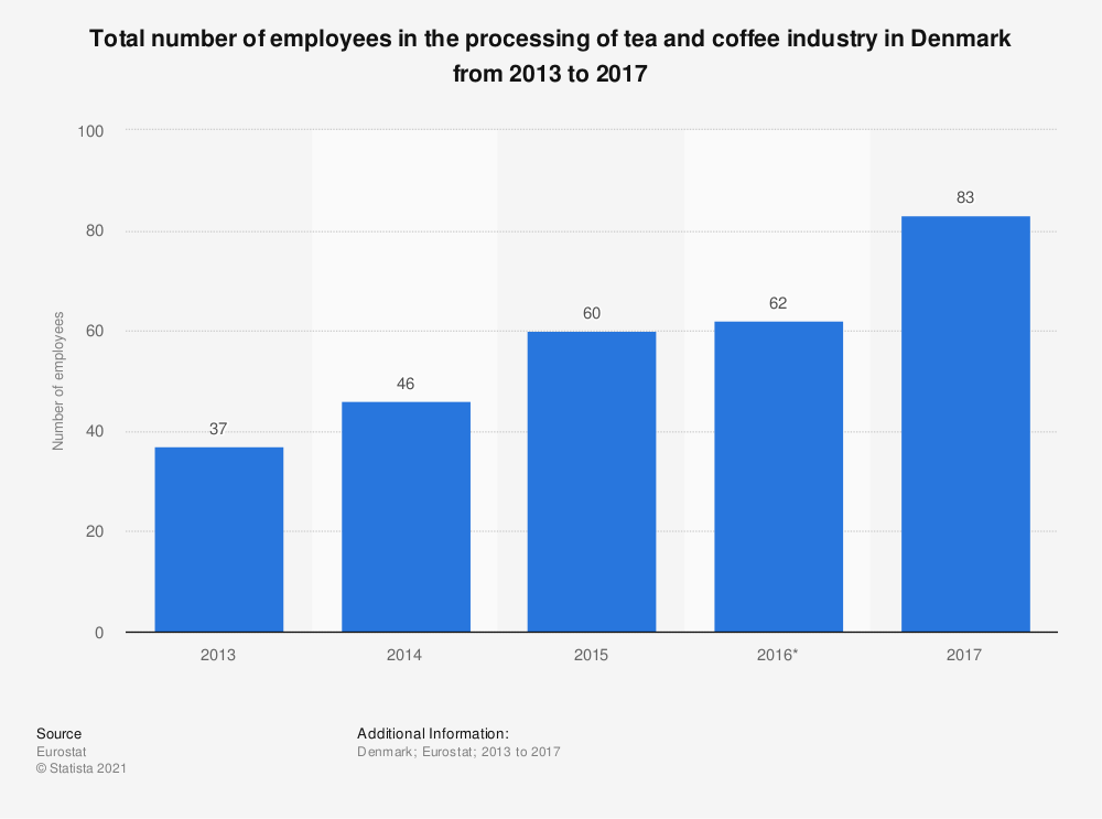 Statistic: Total number of employees in the processing of tea and coffee industry in Denmark from 2013 to 2017 | Statista