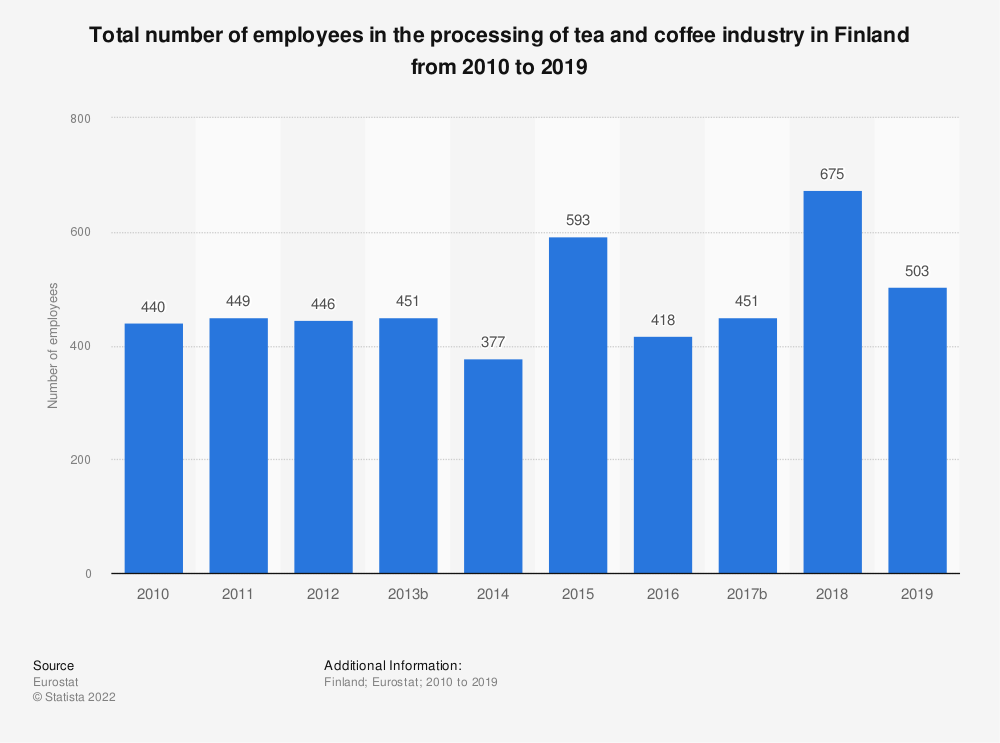 Statistic: Total number of employees in the processing of tea and coffee industry in Finland from 2008 to 2015 | Statista