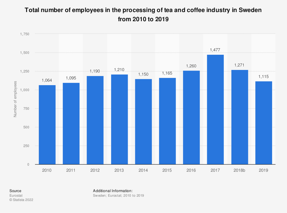 Statistic: Total number of employees in the processing of tea and coffee industry in Sweden from 2008 to 2014   Statista