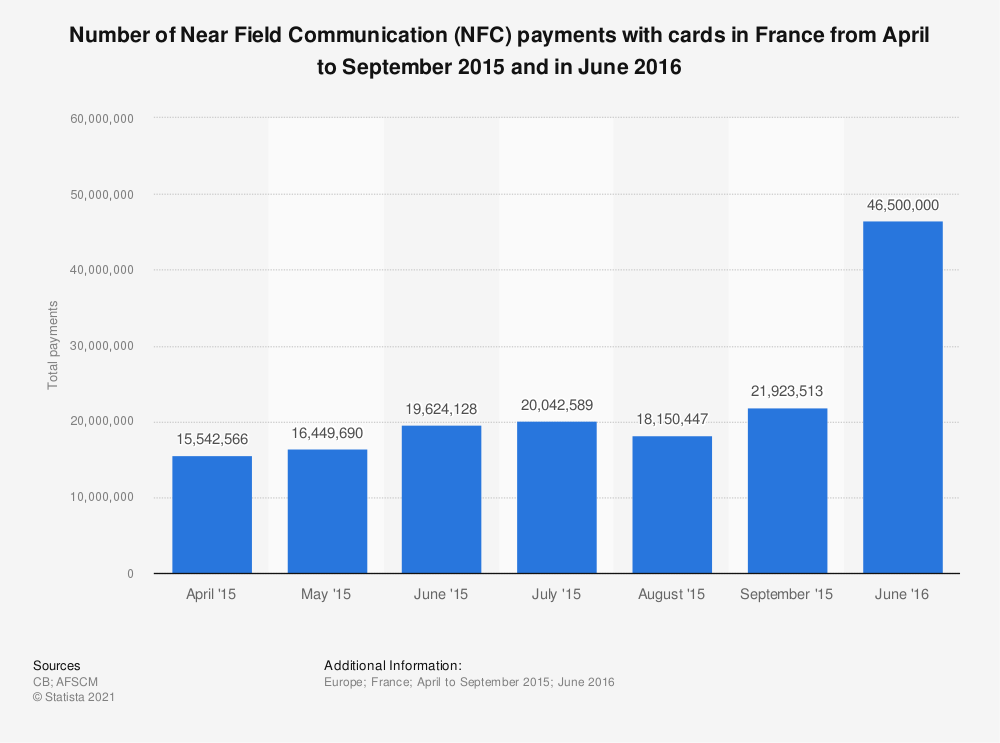 Statistic: Number of Near Field Communication (NFC) payments with cards in France from April to September 2015 and in June 2016 | Statista