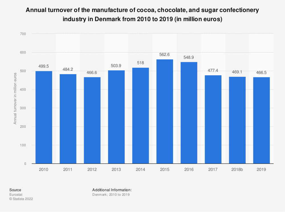 Statistic: Annual turnover of the manufacture of cocoa, chocolate and sugar confectionery industry in Denmark from 2008 to 2015 (in million euros) | Statista