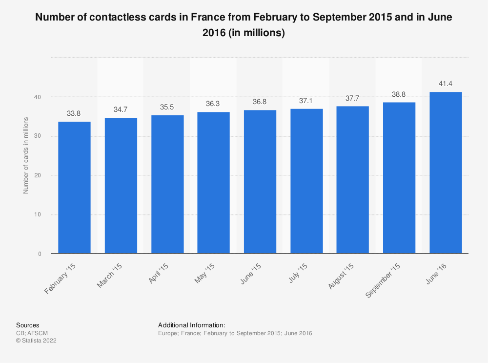 Statistic: Number of contactless cards in France from February to September 2015 and in June 2016 (in millions) | Statista