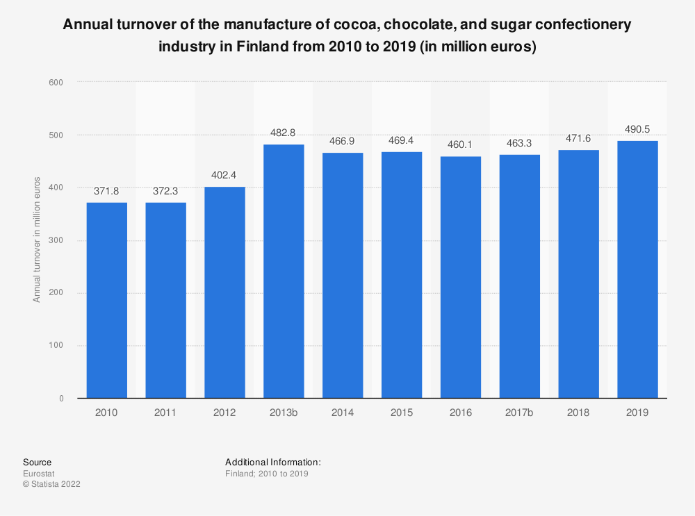 Statistic: Annual turnover of the manufacture of cocoa, chocolate and sugar confectionery industry in Finland from 2008 to 2015 (in million euros) | Statista