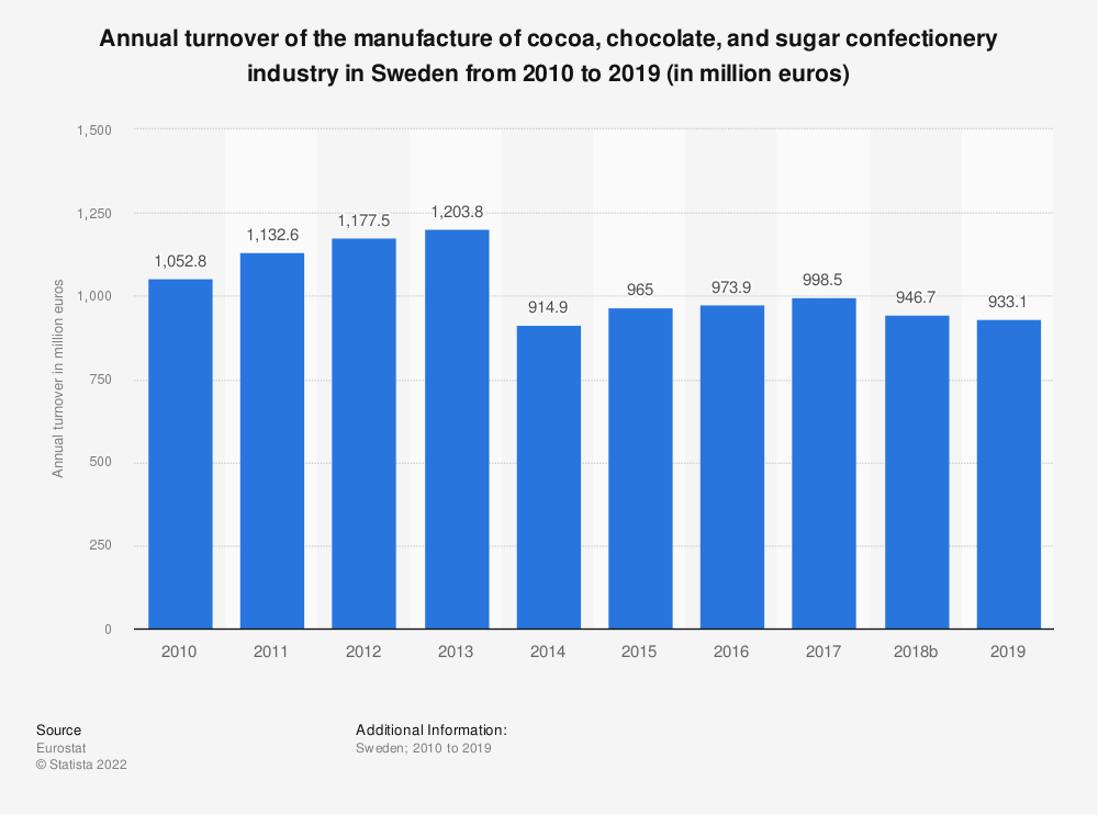 Statistic: Annual turnover of the manufacture of cocoa, chocolate and sugar confectionery industry in Sweden from 2008 to 2014 (in million euros) | Statista