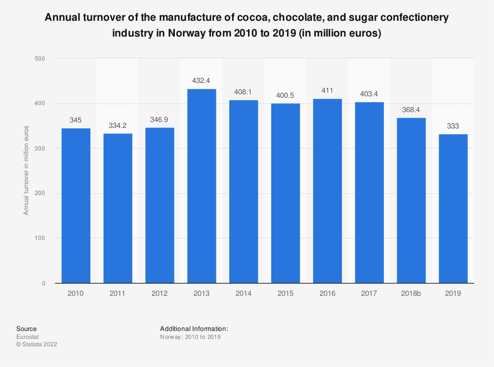 Statistic: Annual turnover of the manufacture of cocoa, chocolate and sugar confectionery industry in Norway from 2008 to 2015 (in million euros) | Statista