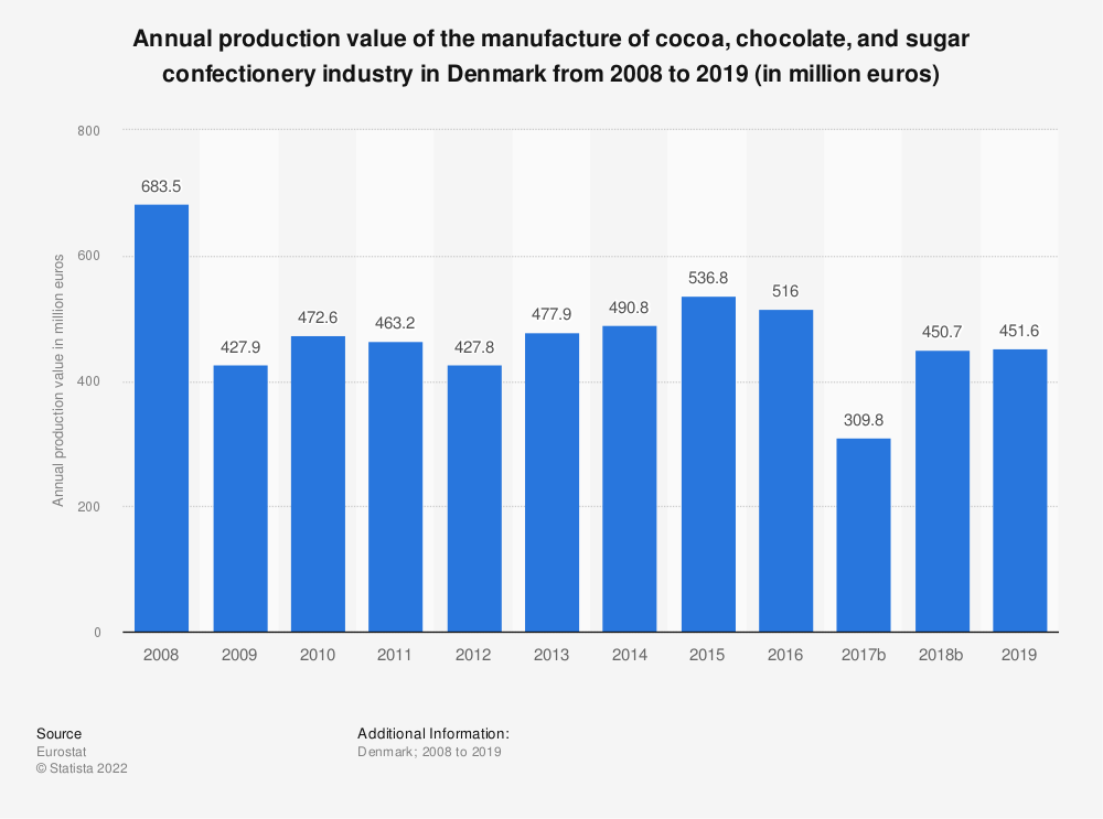 Statistic: Annual production value of the manufacture of cocoa, chocolate and sugar confectionery industry in Denmark from 2008 to 2015 (in million euros) | Statista