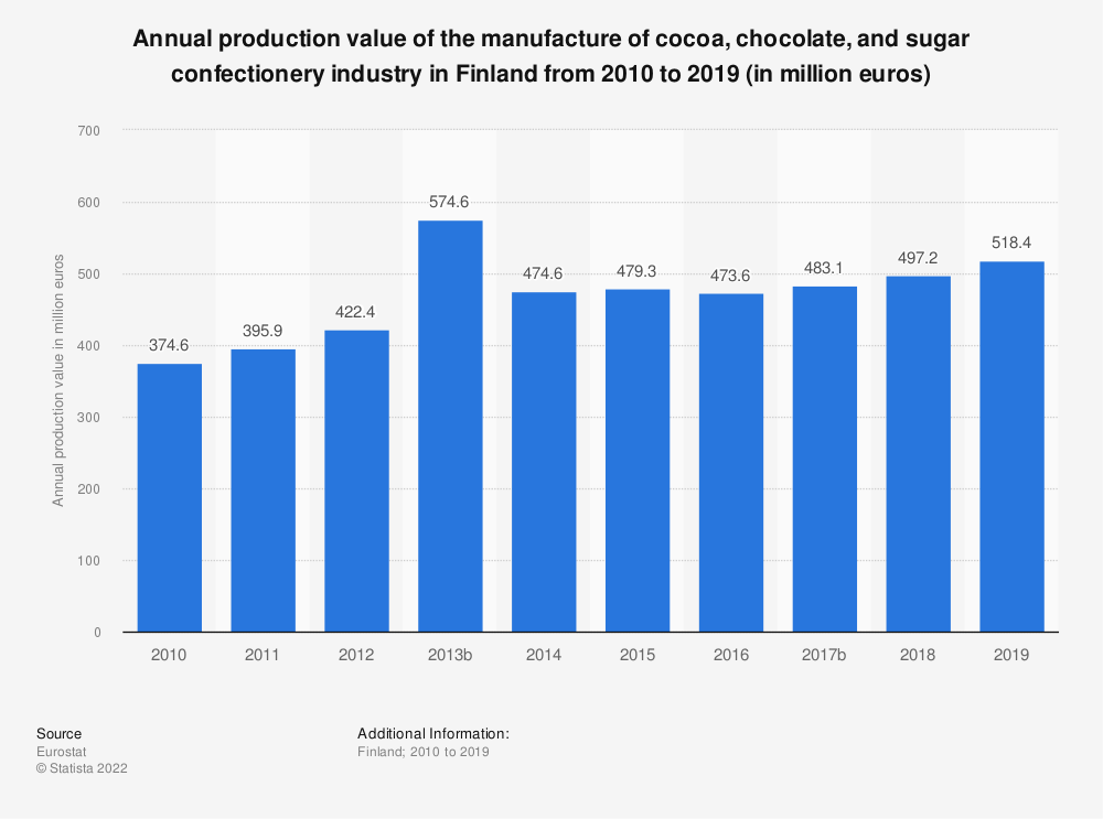 Statistic: Annual production value of the manufacture of cocoa, chocolate and sugar confectionery industry in Finland from 2008 to 2015 (in million euros) | Statista