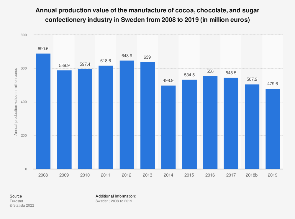 Statistic: Annual production value of the manufacture of cocoa, chocolate and sugar confectionery industry in Sweden from 2008 to 2017 (in million euros) | Statista