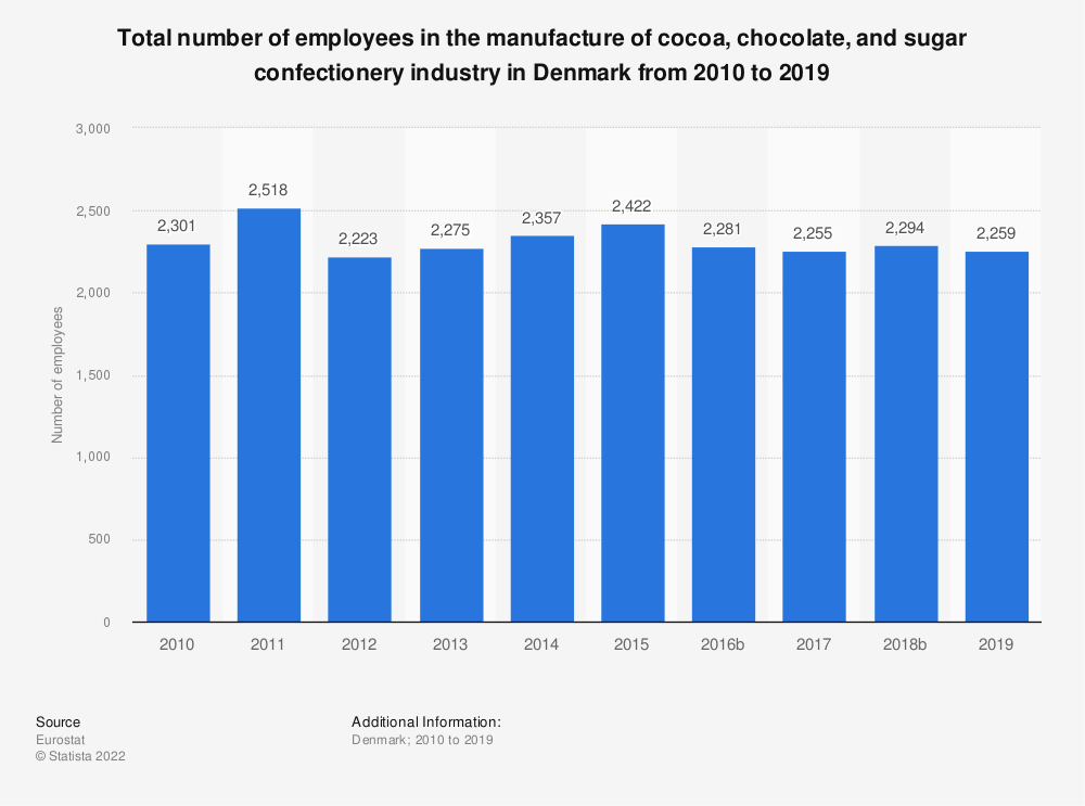 Statistic: Total number of employees in the manufacture of cocoa, chocolate and sugar confectionery industry in Denmark from 2008 to 2017 | Statista