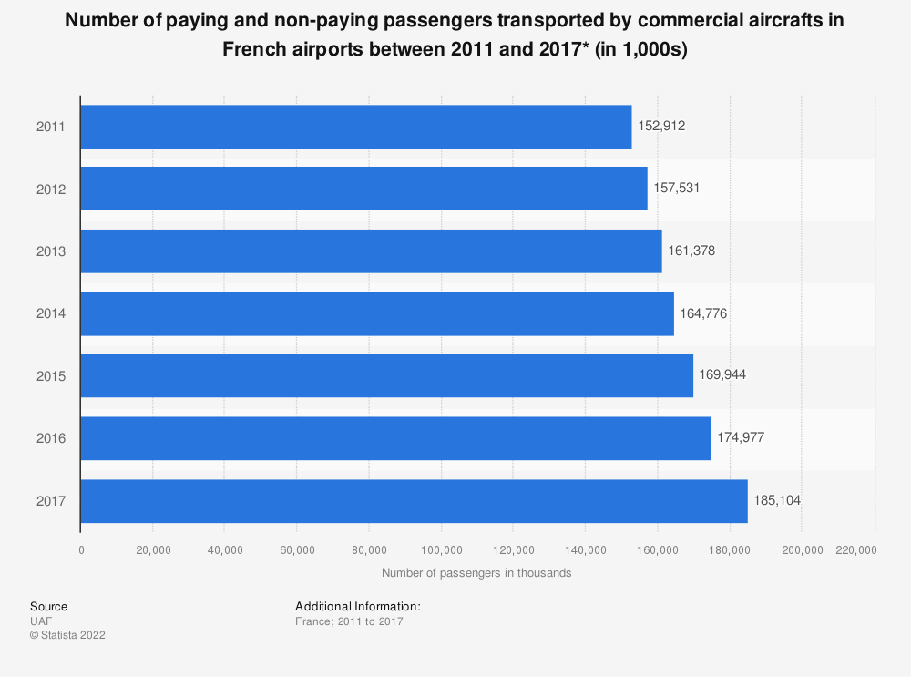 Statistic: Number of paying and non-paying passengers transported by commercial aircrafts in French airports between 2011 and 2016* (in 1,000s) | Statista