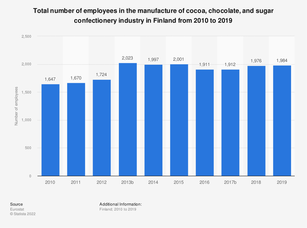 Statistic: Total number of employees in the manufacture of cocoa, chocolate and sugar confectionery industry in Finland from 2008 to 2015 | Statista