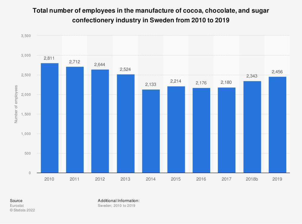 Statistic: Total number of employees in the manufacture of cocoa, chocolate and sugar confectionery industry in Sweden from 2008 to 2017 | Statista