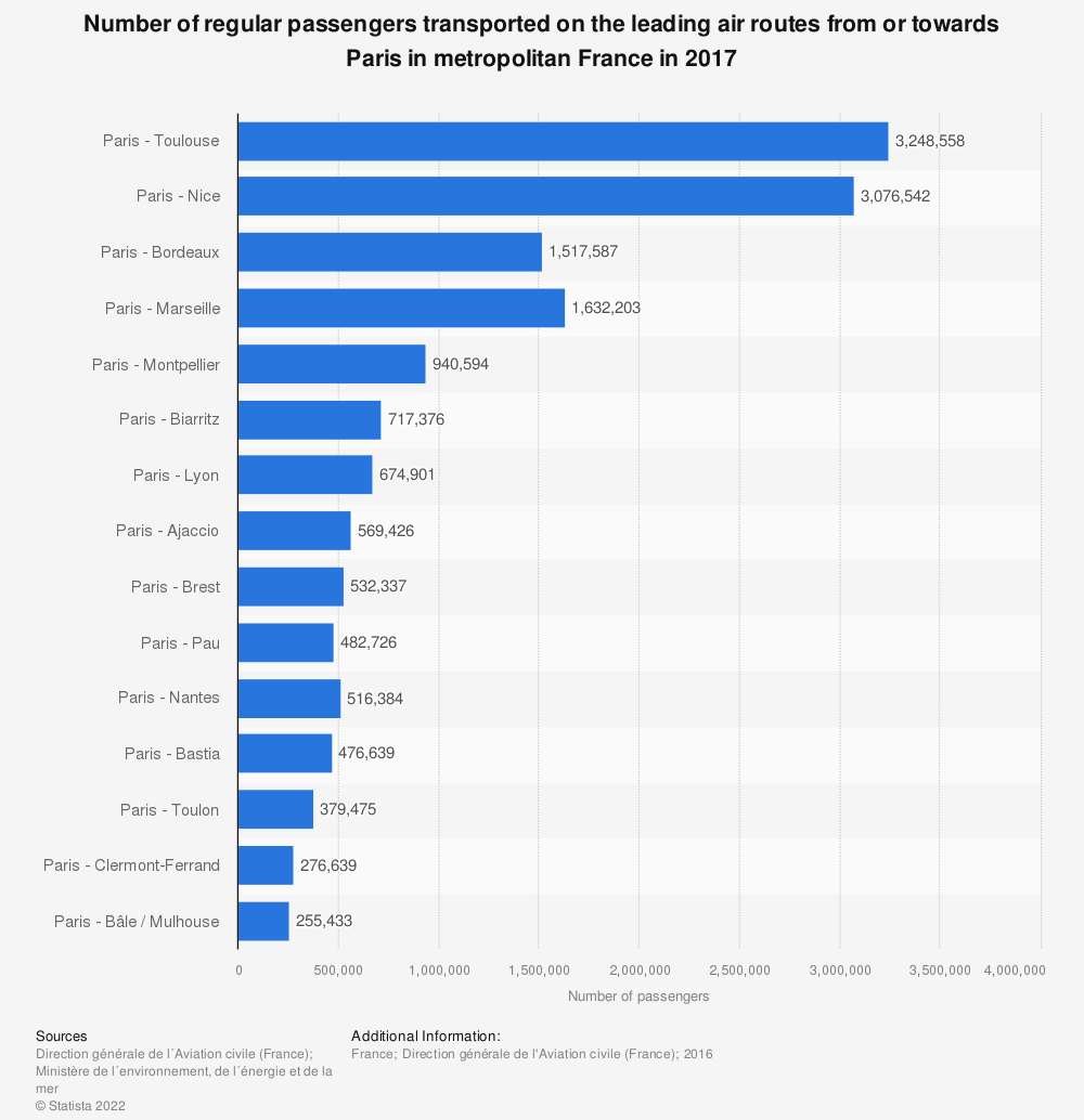 Statistic: Number of regular passengers transported on the leading air routes from or towards Paris in metropolitan France in 2016 | Statista