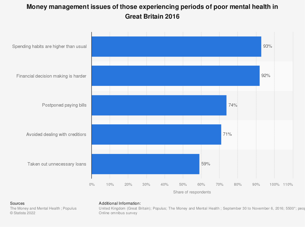 Statistic: Money management issues of those experiencing periods of poor mental health in Great Britain 2016 | Statista