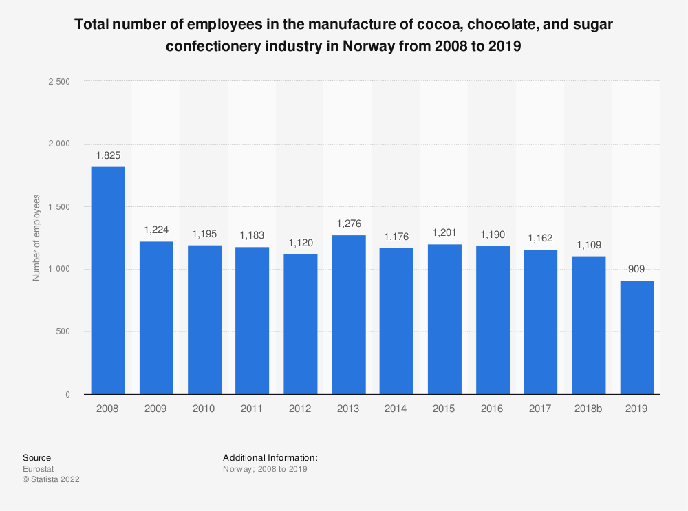 Statistic: Total number of employees in the manufacture of cocoa, chocolate and sugar confectionery industry in Norway from 2008 to 2015 | Statista
