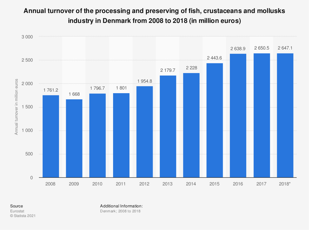 Statistic: Annual turnover of the processing and preserving of fish, crustaceans and mollusks industry in Denmark from 2008 to 2018 (in million euros) | Statista