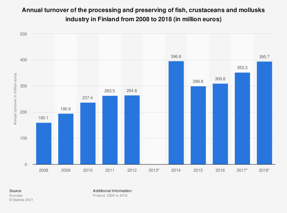 Statistic: Annual turnover of the processing and preserving of fish, crustaceans and mollusks industry in Finland from 2008 to 2018 (in million euros) | Statista
