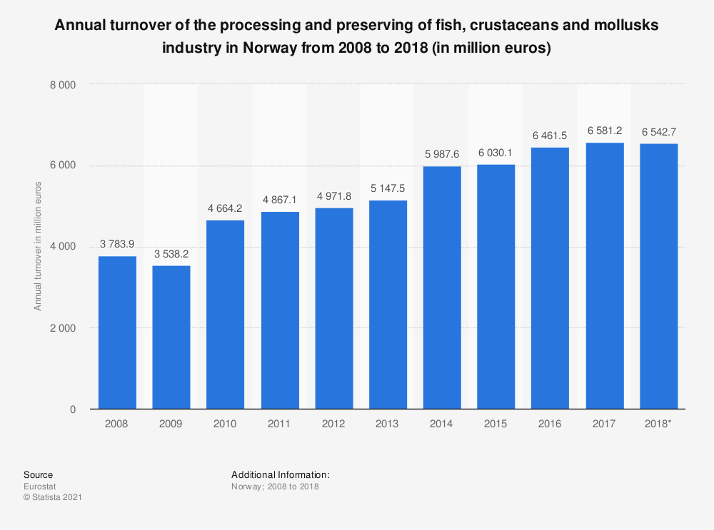 Statistic: Annual turnover of the processing and preserving of fish, crustaceans and mollusks industry in Norway from 2008 to 2018 (in million euros) | Statista