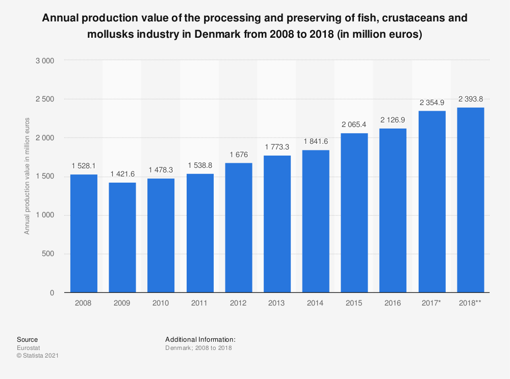 Statistic: Annual production value of the processing and preserving of fish, crustaceans and mollusks industry in Denmark from 2008 to 2018 (in million euros) | Statista