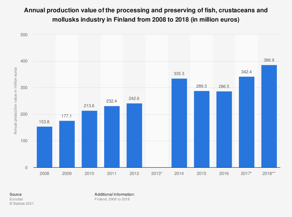 Statistic: Annual production value of the processing and preserving of fish, crustaceans and mollusks industry in Finland from 2008 to 2018 (in million euros) | Statista