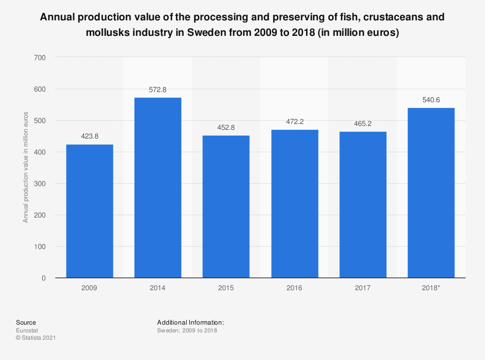 Statistic: Annual production value of the processing and preserving of fish, crustaceans and mollusks industry in Sweden from 2009 to 2018 (in million euros) | Statista