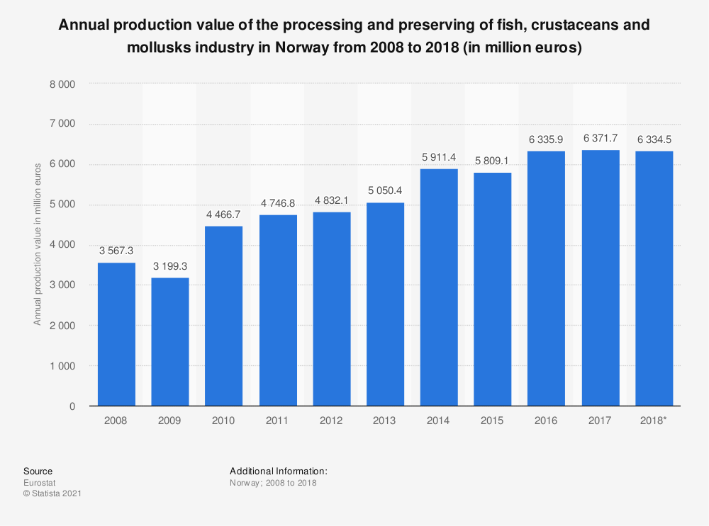 Statistic: Annual production value of the processing and preserving of fish, crustaceans and mollusks industry in Norway from 2008 to 2015 (in million euros) | Statista