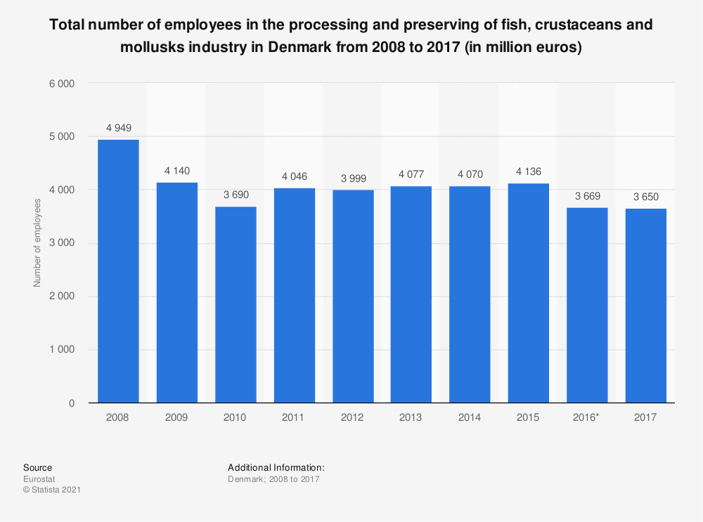 Statistic: Total number of employees in the processing and preserving of fish, crustaceans and mollusks industry in Denmark from 2008 to 2017 (in million euros) | Statista