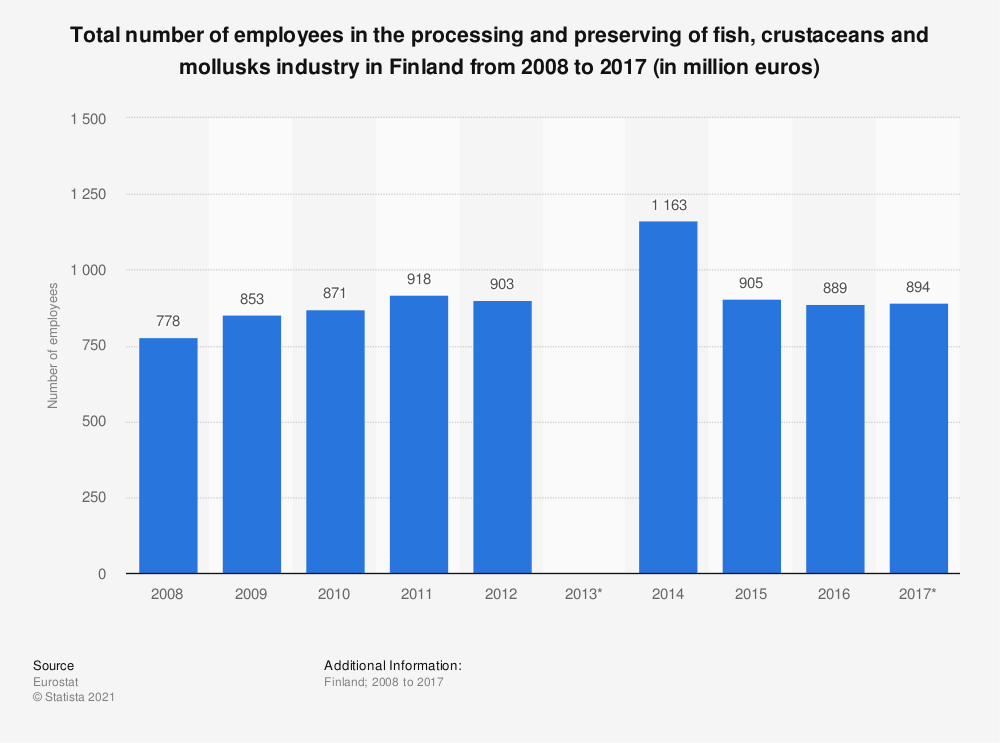 Statistic: Total number of employees in the processing and preserving of fish, crustaceans and mollusks industry in Finland from 2008 to 2017 (in million euros) | Statista