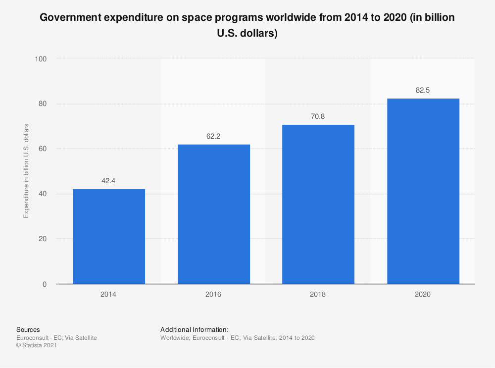Statistic: Government expenditure on space programs in 2018 and 2025 worldwide (in billion U.S. dollars)   Statista