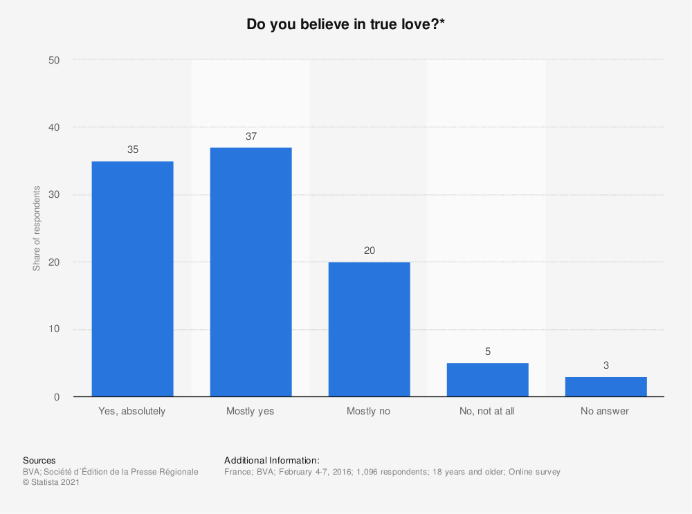 Statistic: Do you believe in true love?* | Statista