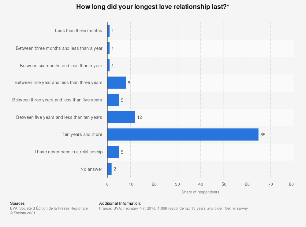 Statistic: How long did your longest love relationship last?* | Statista
