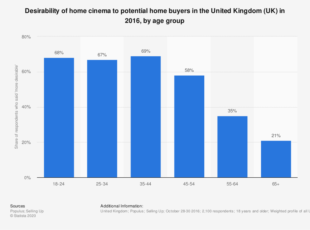 Statistic: Desirability of home cinema to potential home buyers in the United Kingdom (UK) in 2016, by age group | Statista