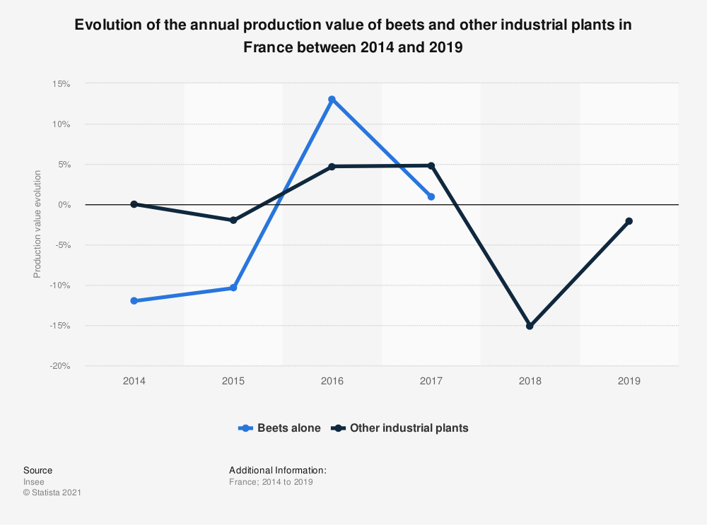 Statistic: Evolution of the annual production value of beets in France between 2014 and 2016  | Statista