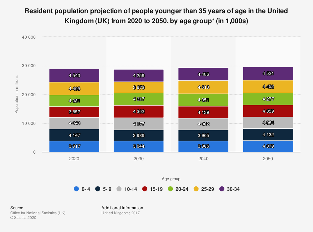 Statistic: Resident population projection of people younger than 35 years of age in the United Kingdom (UK) from 2020 to 2050, by age group* (in 1,000s) | Statista