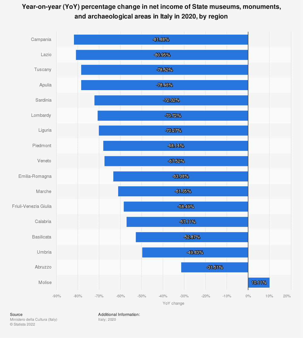 Statistic: Year-on-year (YoY) percentage change in net income of State museums, monuments, and archaeological areas in Italy in 2019, by region | Statista