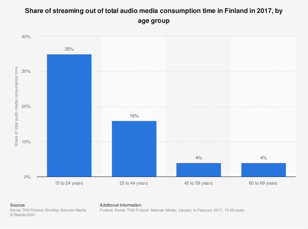 Statistic: Share of streaming out of total audio media consumption time in Finland in 2017, by age group | Statista