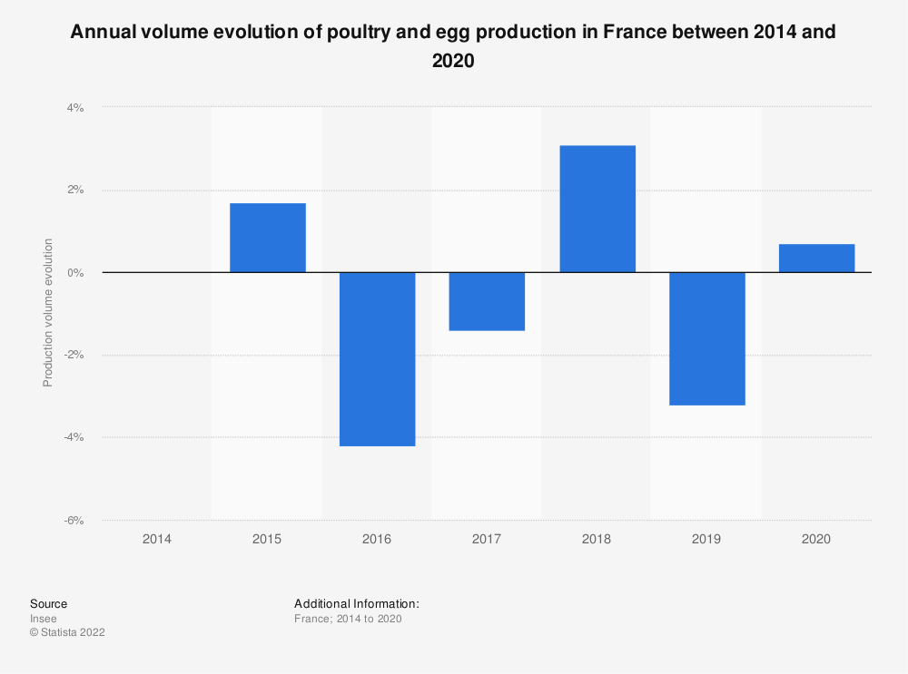 Statistic: Annual volume evolution of poultry and egg production in France between 2014 and 2016  | Statista
