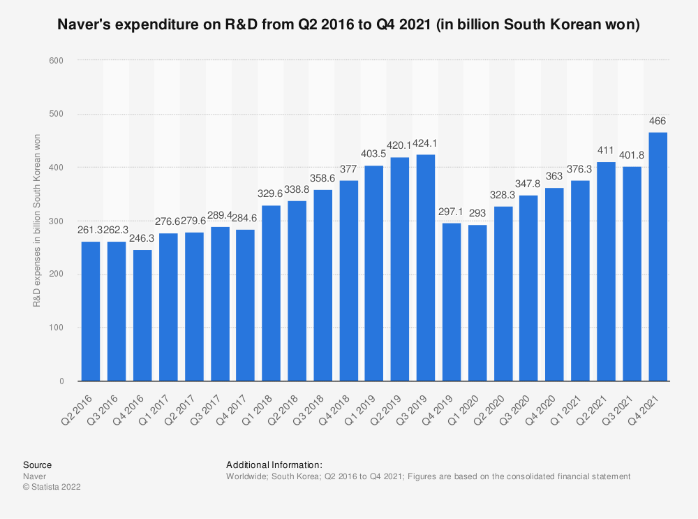 Statistic: Naver's expenditure on R&D in 2016 and 2018 (in billion South Korean won) | Statista