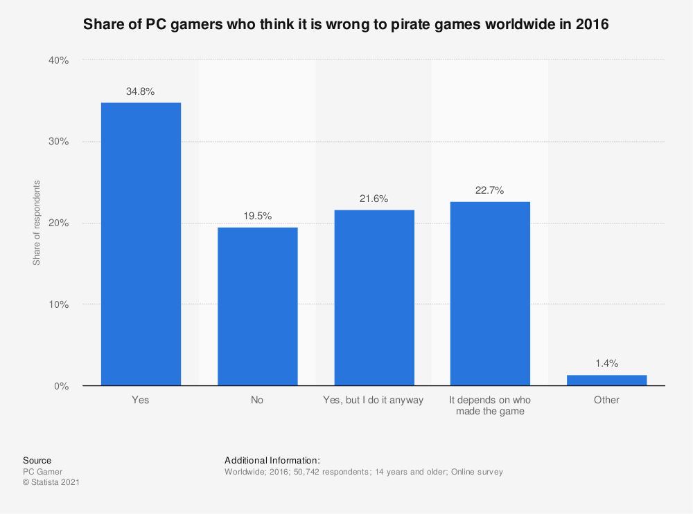 Statistic: Share of PC gamers who think it is wrong to pirate games worldwide in 2016 | Statista