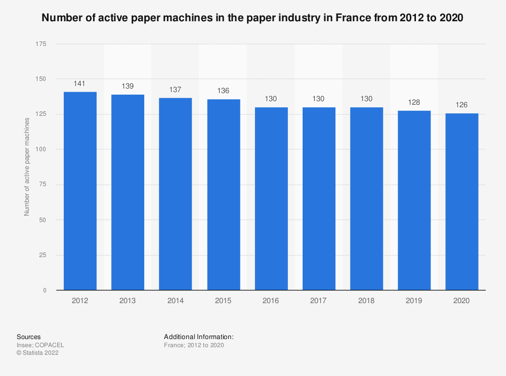 Statistic: Number of active paper machines in the paper industry in France from 2012 to 2018 | Statista