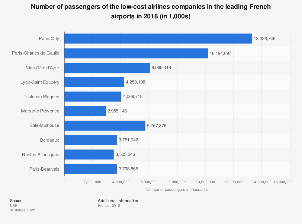 Statistic: Number of passengers of the low-cost airlines companies in the leading French airports in 2016 (in 1,000s) | Statista