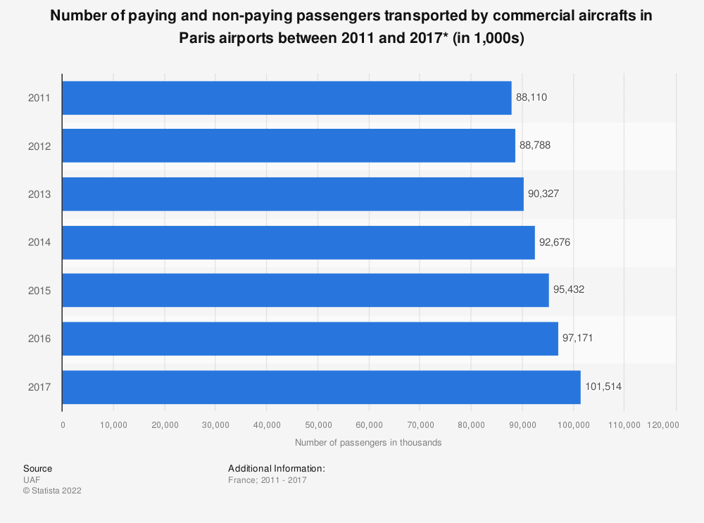 Statistic: Number of paying and non-paying passengers transported by commercial aircrafts in Paris airports between 2011 and 2016* (in 1,000s) | Statista
