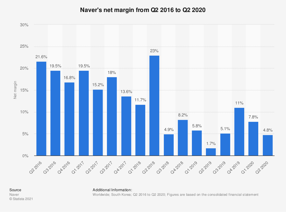 Statistic: Naver's net margin from 2016 to 2018 | Statista