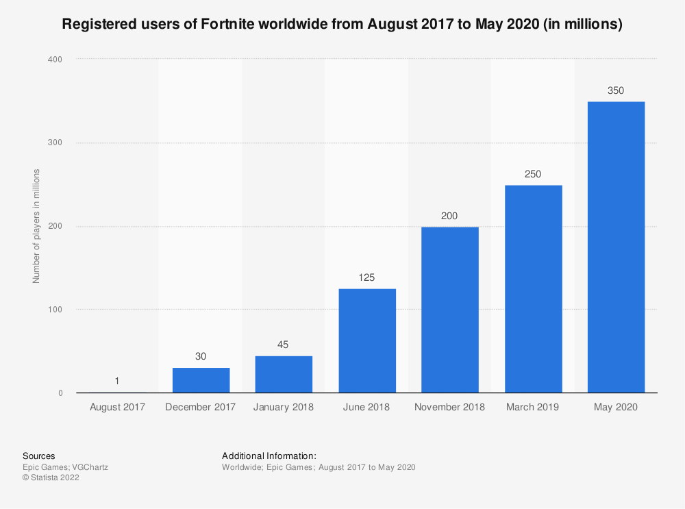 Statistic: Number of registered users of Fortnite worldwide from August 2017 to May 2020 (in millions) | Statista