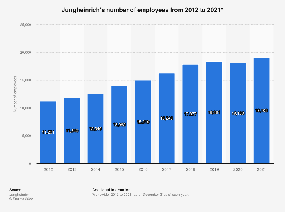 Statistic: Jungheinrich's number of employees from 2012 to 2017* | Statista