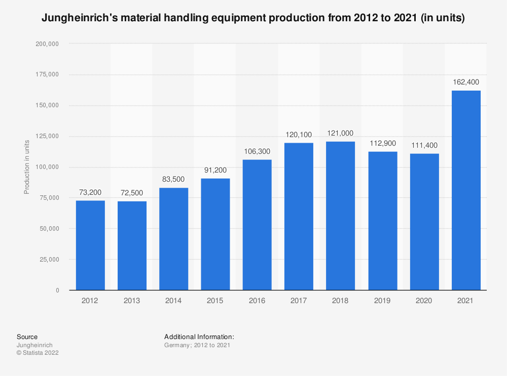Statistic: Jungheinrich's material handling equipment production from 2012 to 2017 (in units) | Statista