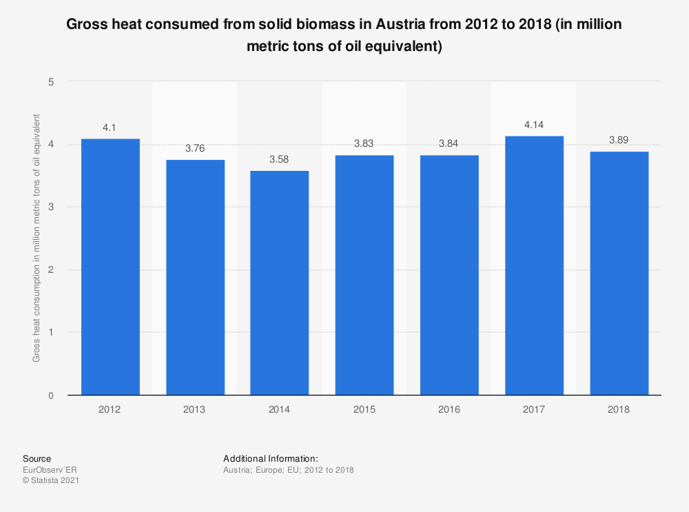 Statistic: Gross heat consumed from solid biomass in Austria from 2012 to 2018 (in million metric tons of oil equivalent) | Statista
