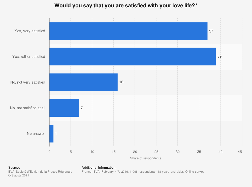 Statistic: Would you say that you are satisfied with your love life?* | Statista