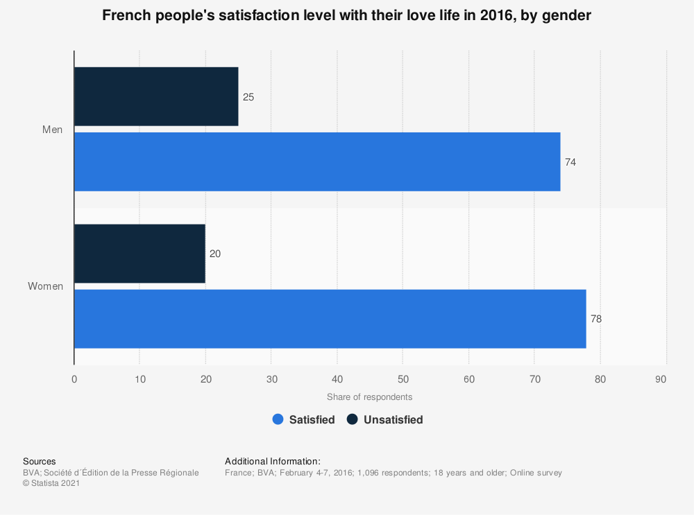 Statistic: French people's satisfaction level with their love life in 2016, by gender | Statista